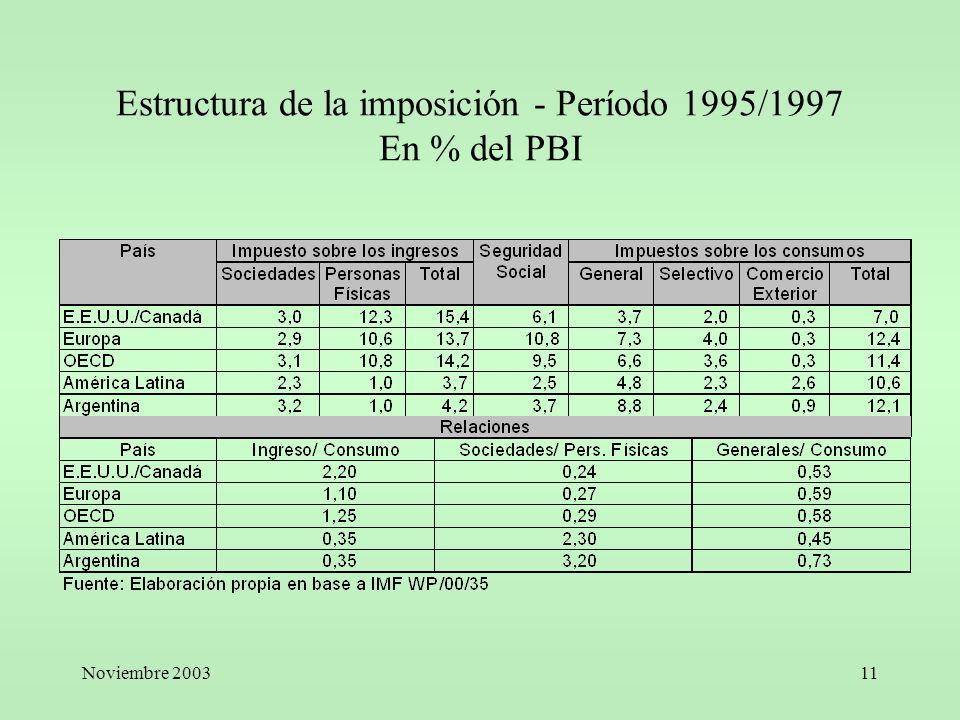 Estructura de la imposición - Período 1995/1997 En % del PBI