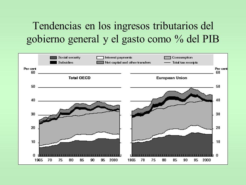 Tendencias en los ingresos tributarios del gobierno general y el gasto como % del PIB