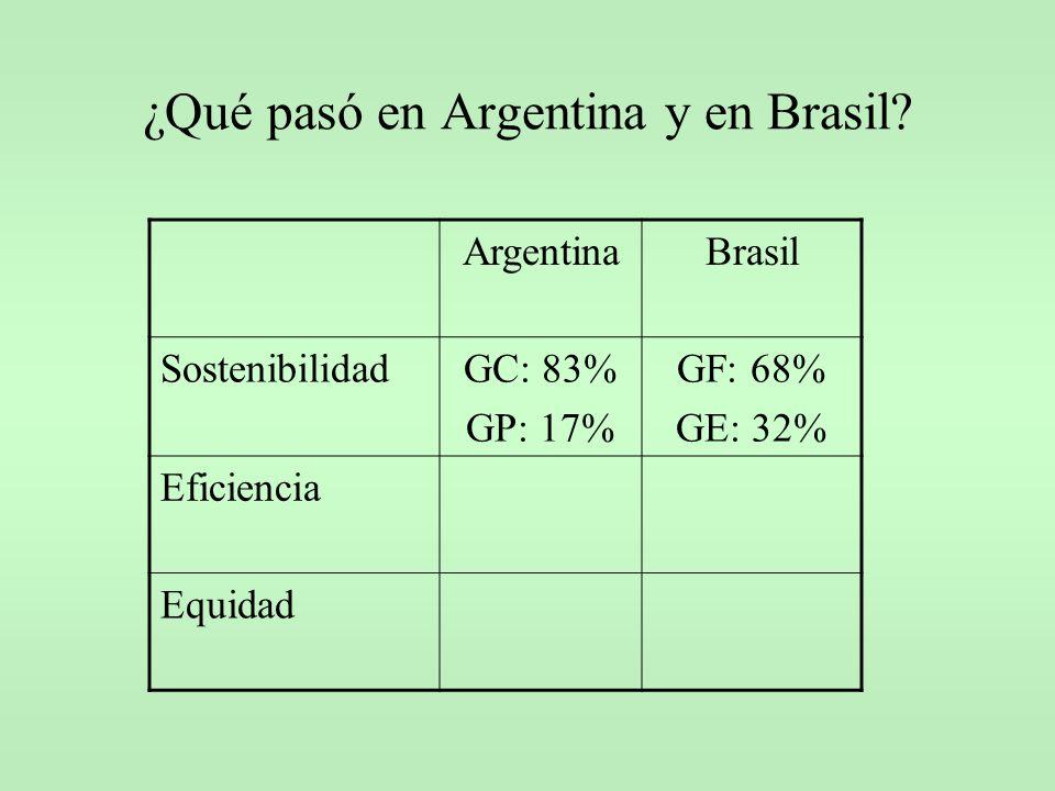 ¿Qué pasó en Argentina y en Brasil