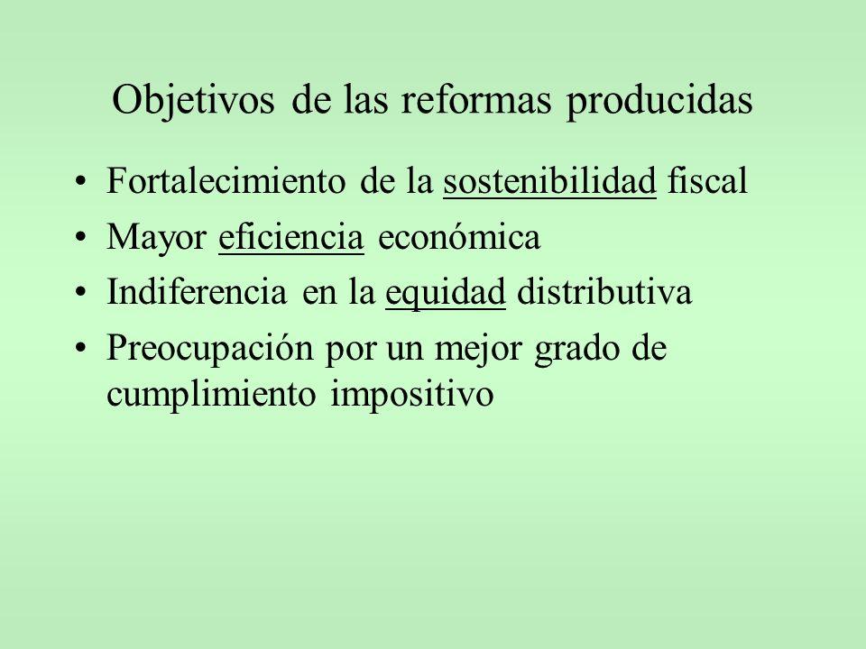 Objetivos de las reformas producidas