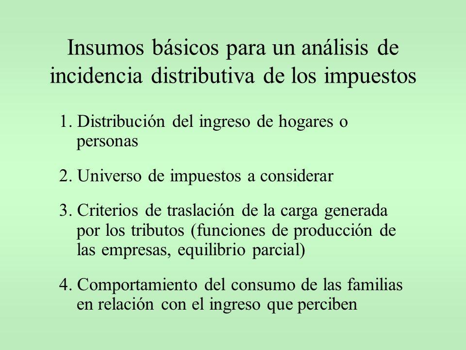 Insumos básicos para un análisis de incidencia distributiva de los impuestos