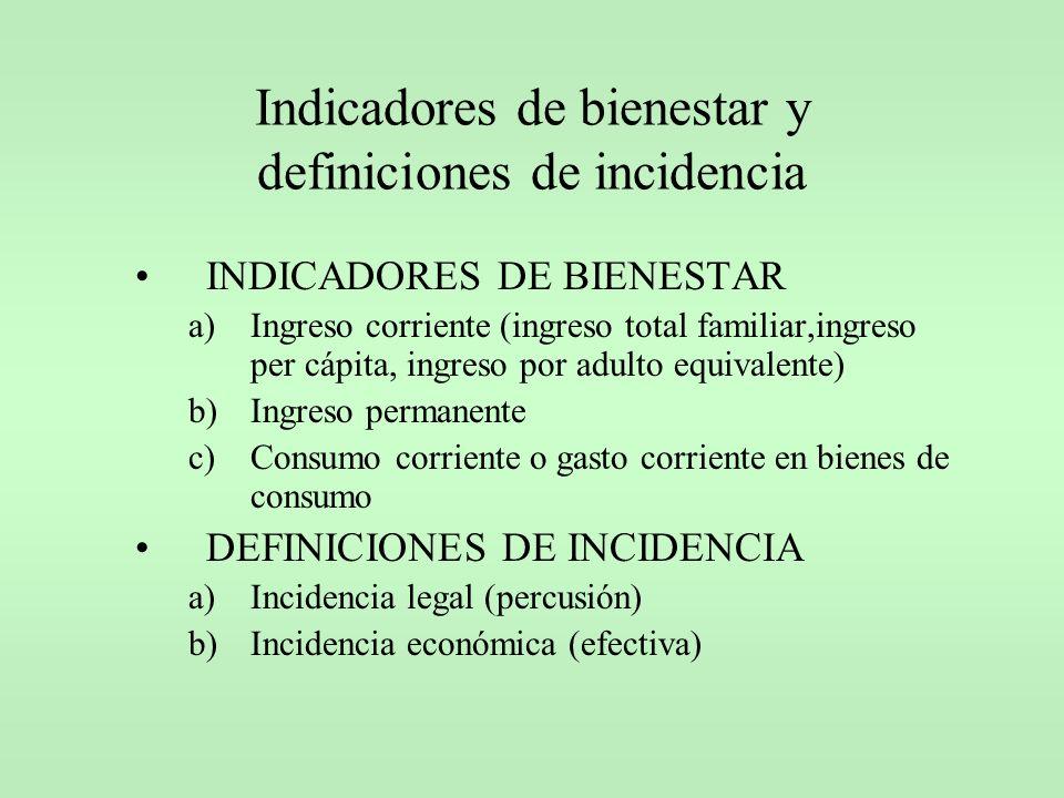 Indicadores de bienestar y definiciones de incidencia