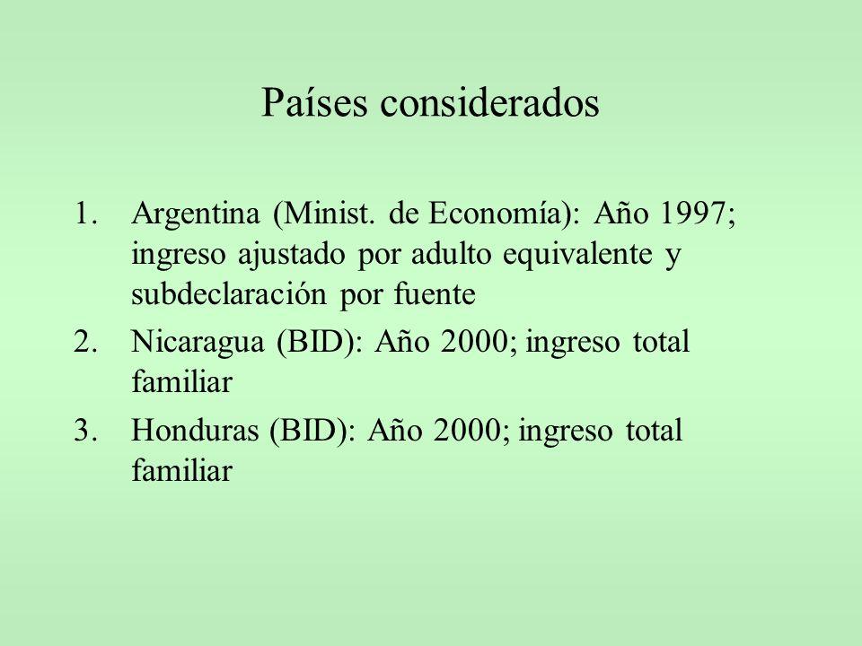Países considerados Argentina (Minist. de Economía): Año 1997; ingreso ajustado por adulto equivalente y subdeclaración por fuente.