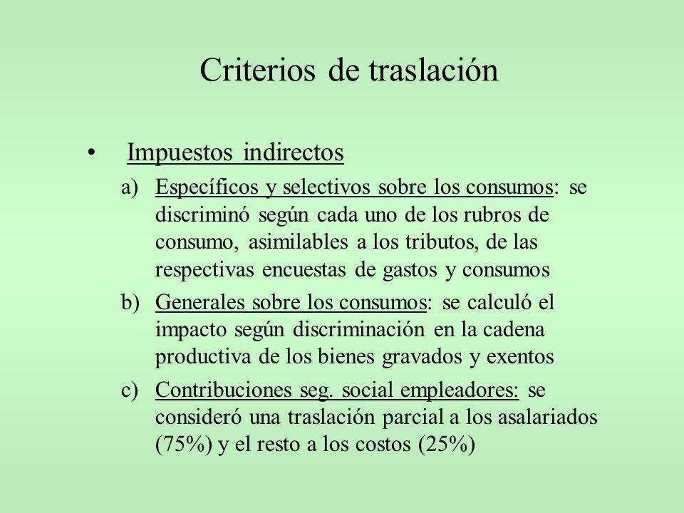 Criterios de traslación