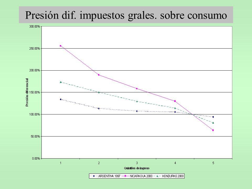 Presión dif. impuestos grales. sobre consumo