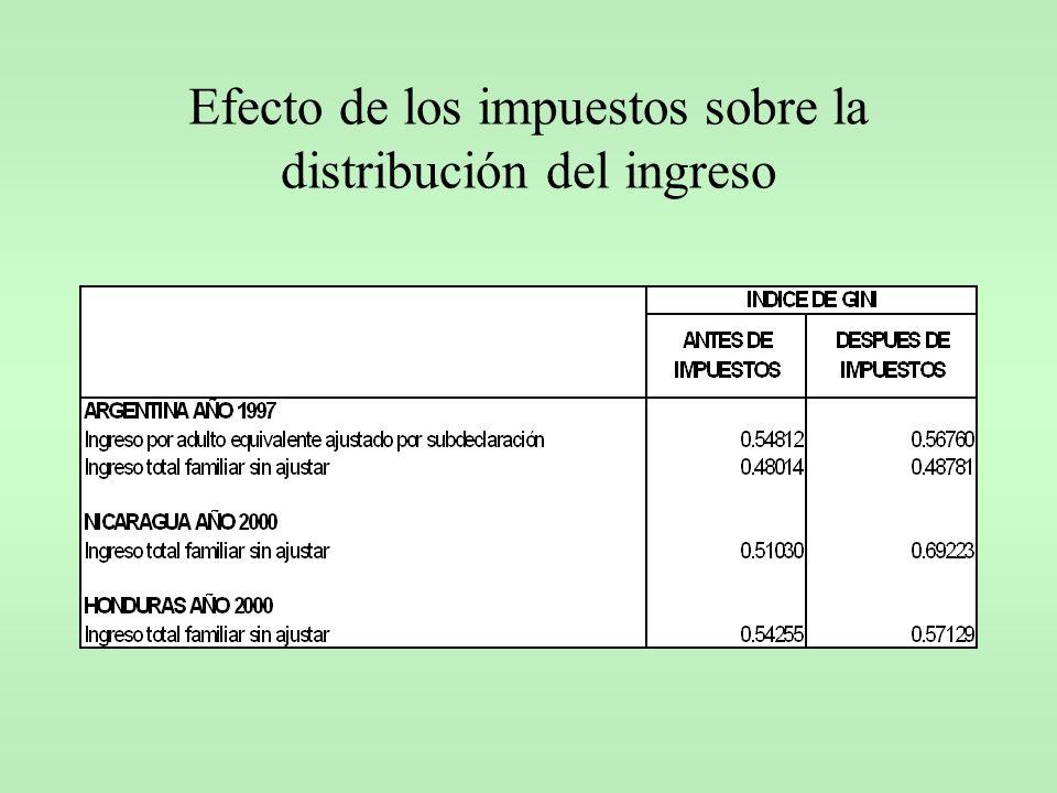 Efecto de los impuestos sobre la distribución del ingreso