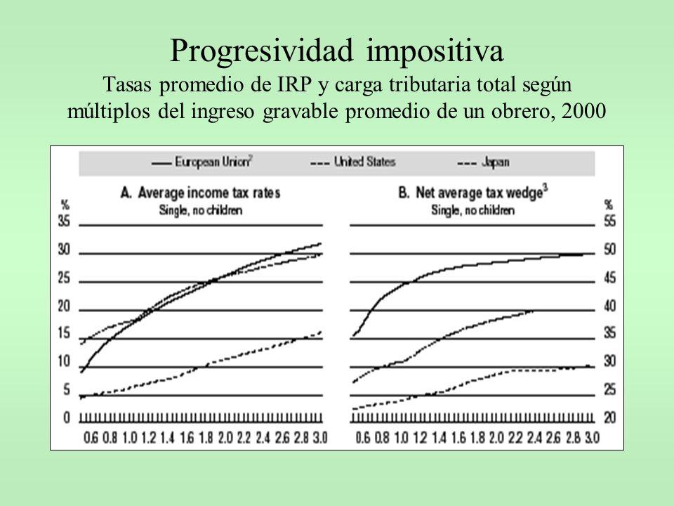 Progresividad impositiva Tasas promedio de IRP y carga tributaria total según múltiplos del ingreso gravable promedio de un obrero, 2000