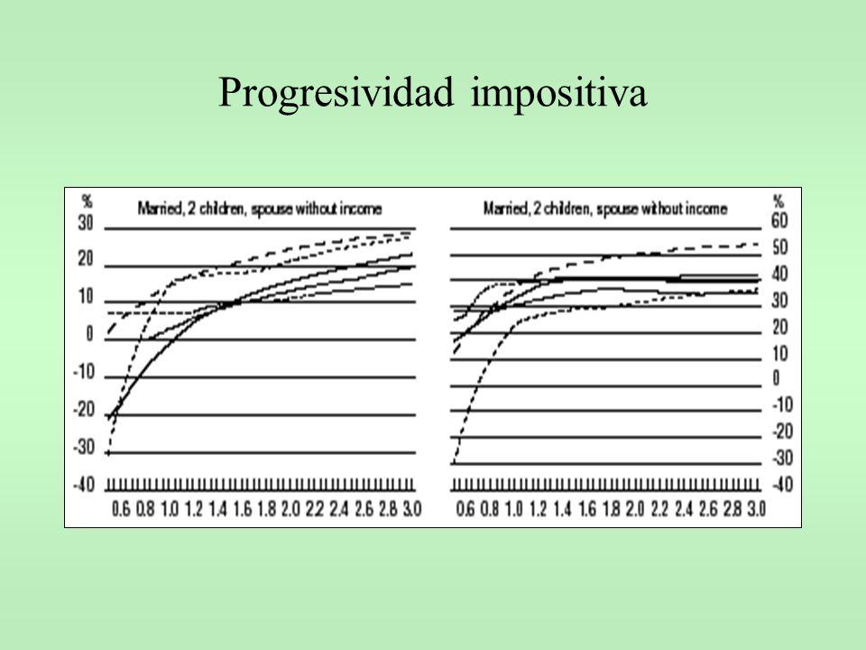 Progresividad impositiva