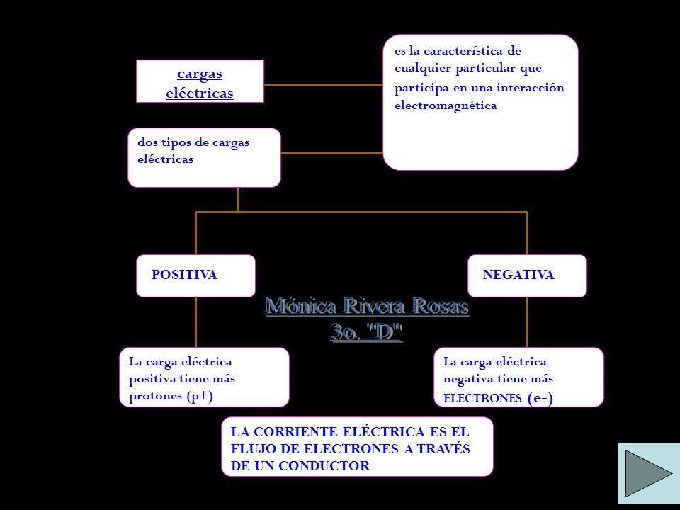 Mónica Rivera Rosas 3o. D cargas eléctricas