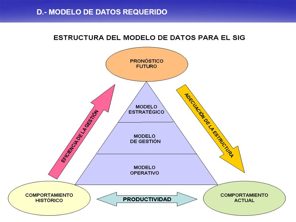 D.- MODELO DE DATOS REQUERIDO