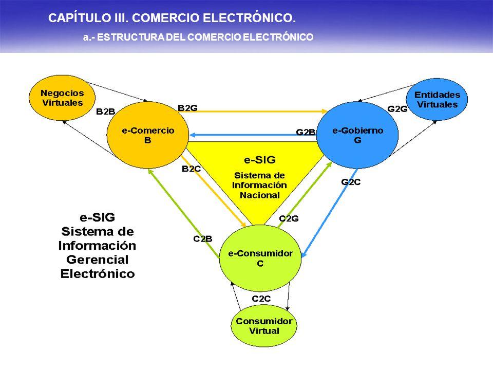 CAPÍTULO III. COMERCIO ELECTRÓNICO.