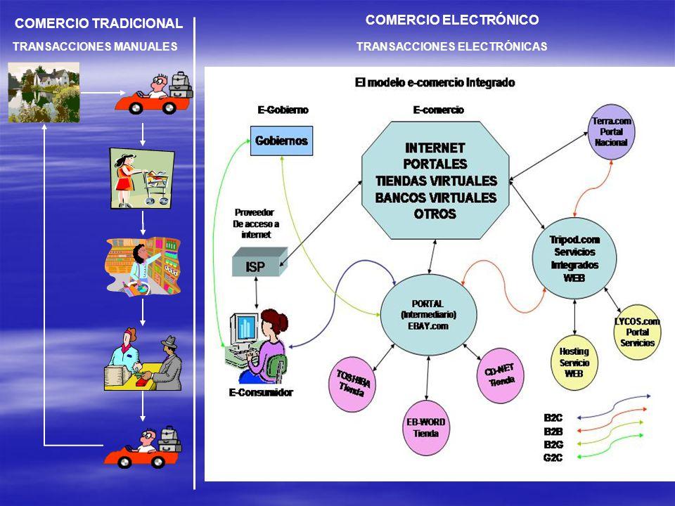 COMERCIO ELECTRÓNICO COMERCIO TRADICIONAL TRANSACCIONES MANUALES