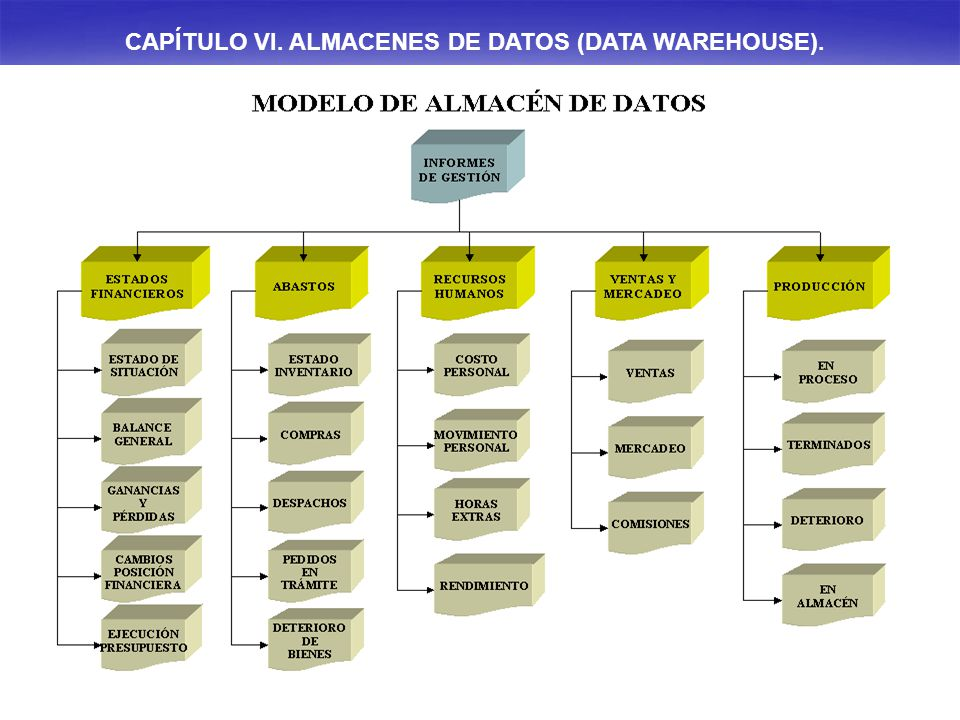 CAPÍTULO VI. ALMACENES DE DATOS (DATA WAREHOUSE).