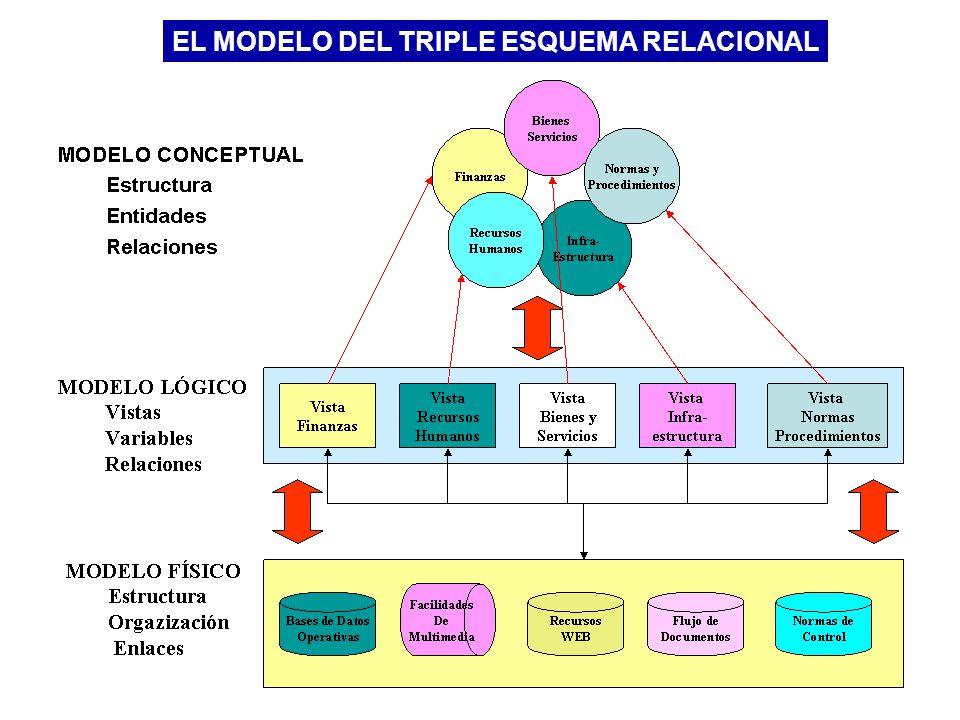 EL MODELO DEL TRIPLE ESQUEMA RELACIONAL