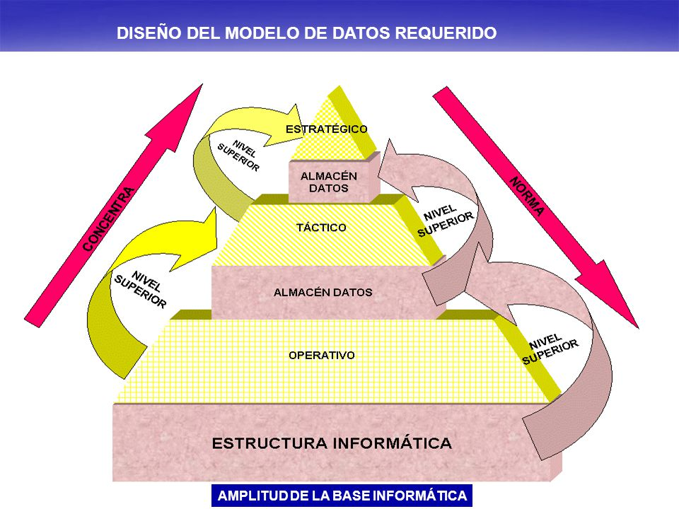 DISEÑO DEL MODELO DE DATOS REQUERIDO