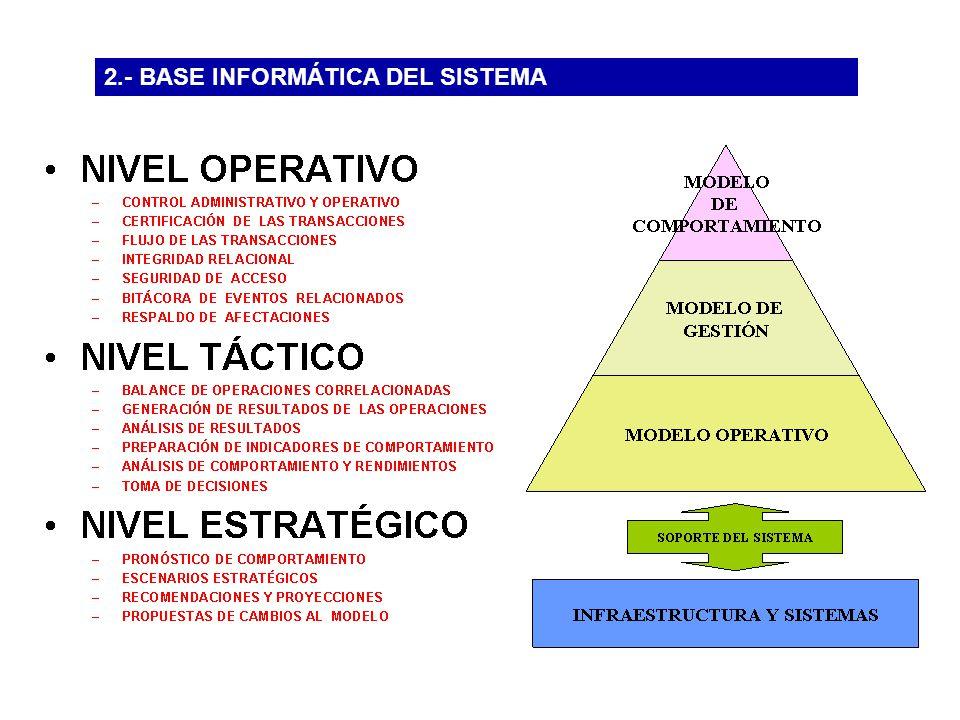 2.- BASE INFORMÁTICA DEL SISTEMA