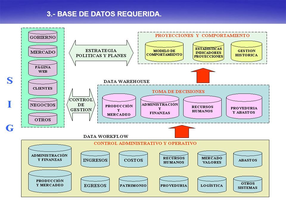 3.- BASE DE DATOS REQUERIDA.