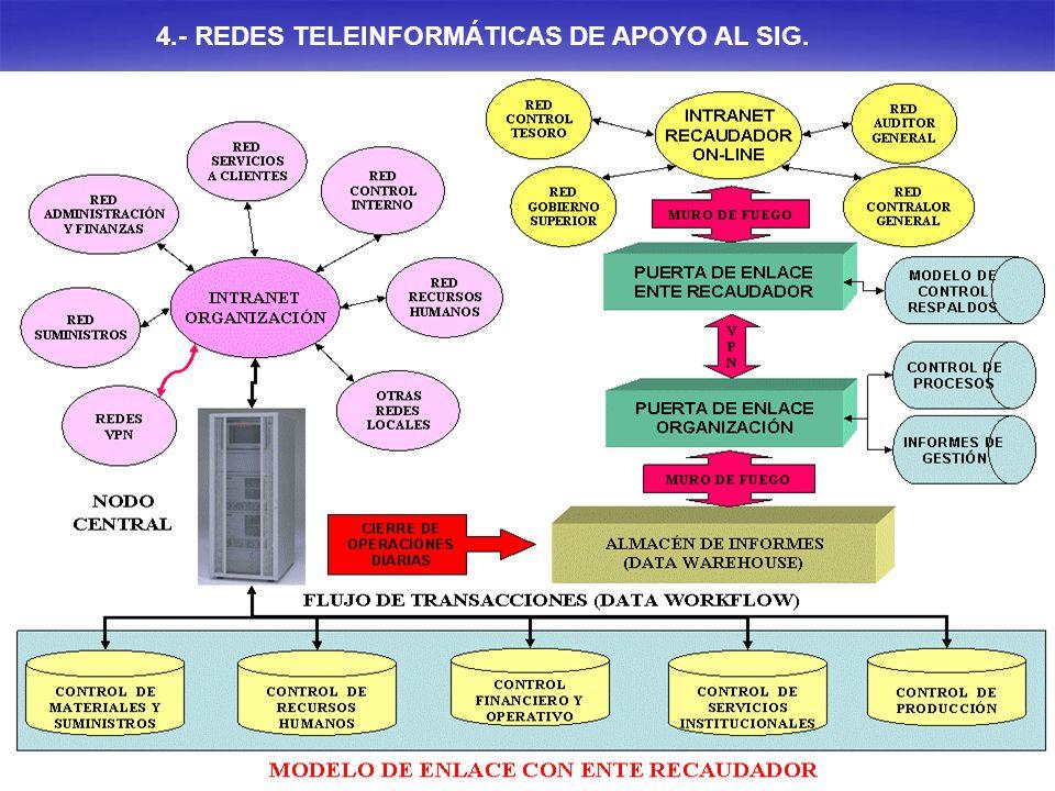 4.- REDES TELEINFORMÁTICAS DE APOYO AL SIG.