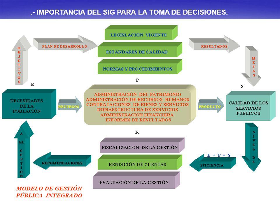 .- IMPORTANCIA DEL SIG PARA LA TOMA DE DECISIONES.
