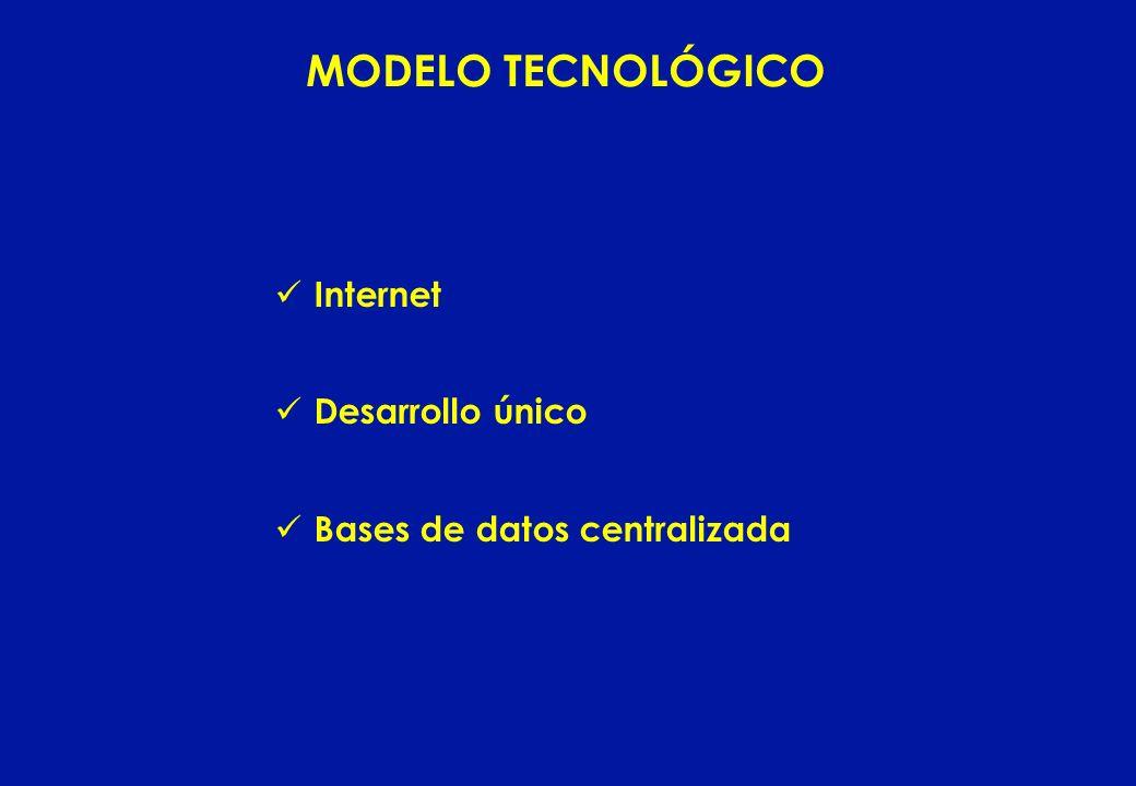 MODELO TECNOLÓGICO Internet Desarrollo único