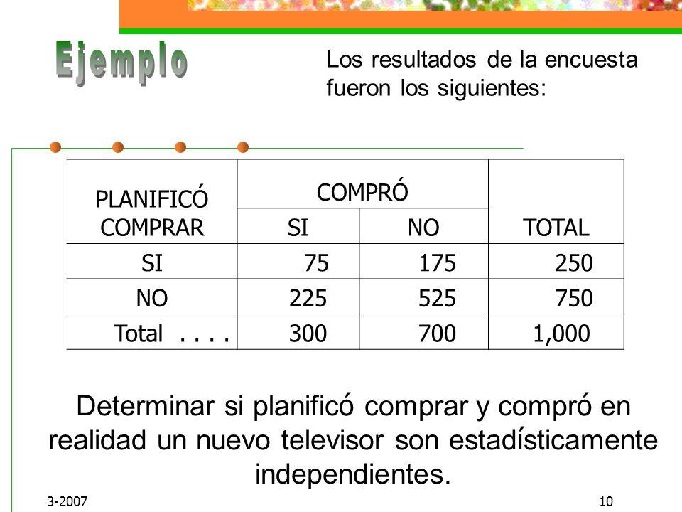Ejemplo Los resultados de la encuesta fueron los siguientes: PLANIFICÓ COMPRAR. COMPRÓ. TOTAL. SI.