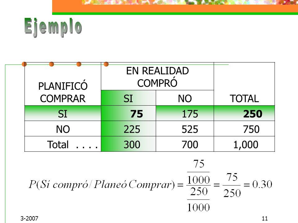 PLANIFICÓ COMPRAR EN REALIDAD COMPRÓ TOTAL SI NO 75 175 250 225 525