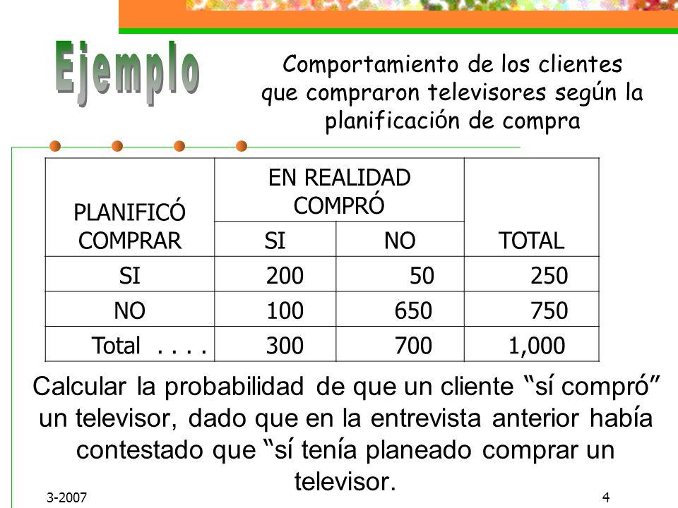 Ejemplo Comportamiento de los clientes que compraron televisores según la planificación de compra. PLANIFICÓ COMPRAR.