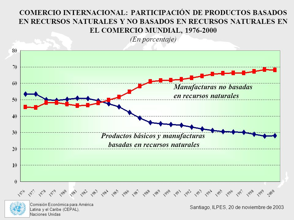 Productos básicos y manufacturas basadas en recursos naturales