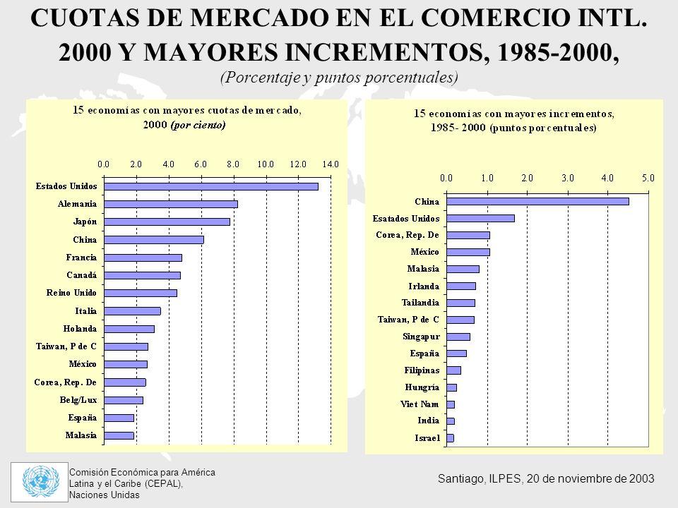 CUOTAS DE MERCADO EN EL COMERCIO INTL