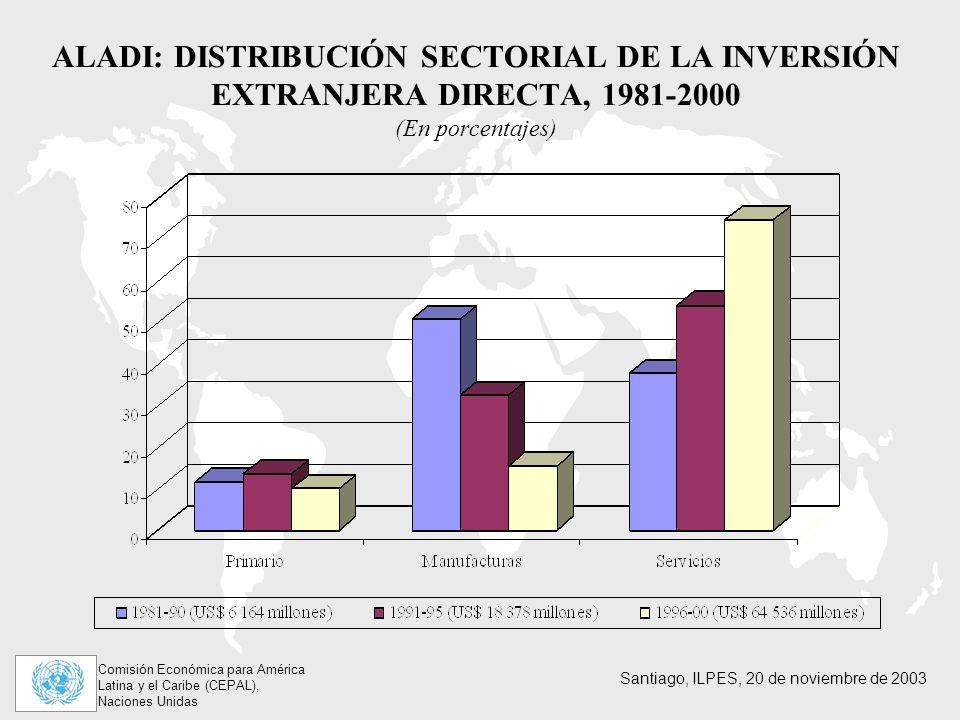 ALADI: DISTRIBUCIÓN SECTORIAL DE LA INVERSIÓN EXTRANJERA DIRECTA, 1981-2000 (En porcentajes)