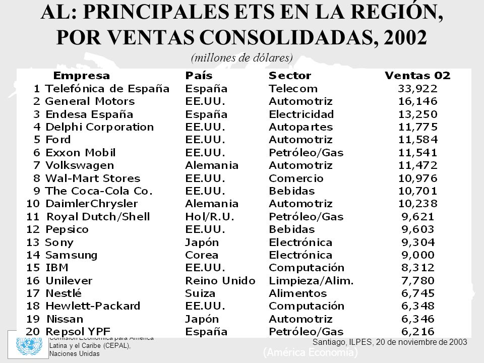 AL: PRINCIPALES ETS EN LA REGIÓN, POR VENTAS CONSOLIDADAS, 2002 (millones de dólares)