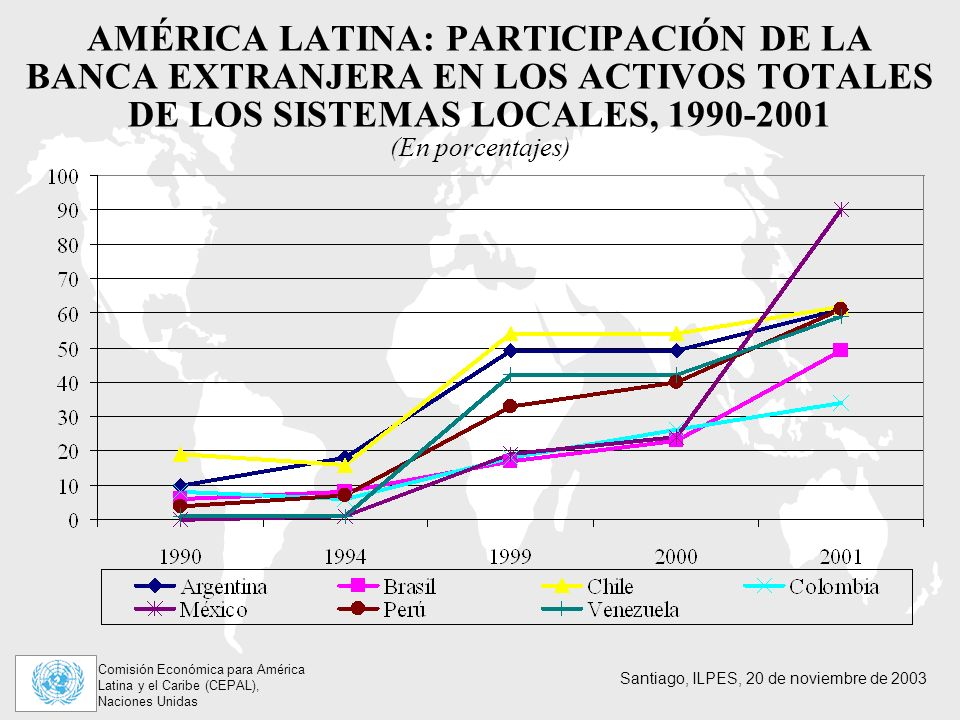 AMÉRICA LATINA: PARTICIPACIÓN DE LA BANCA EXTRANJERA EN LOS ACTIVOS TOTALES DE LOS SISTEMAS LOCALES, 1990-2001 (En porcentajes)