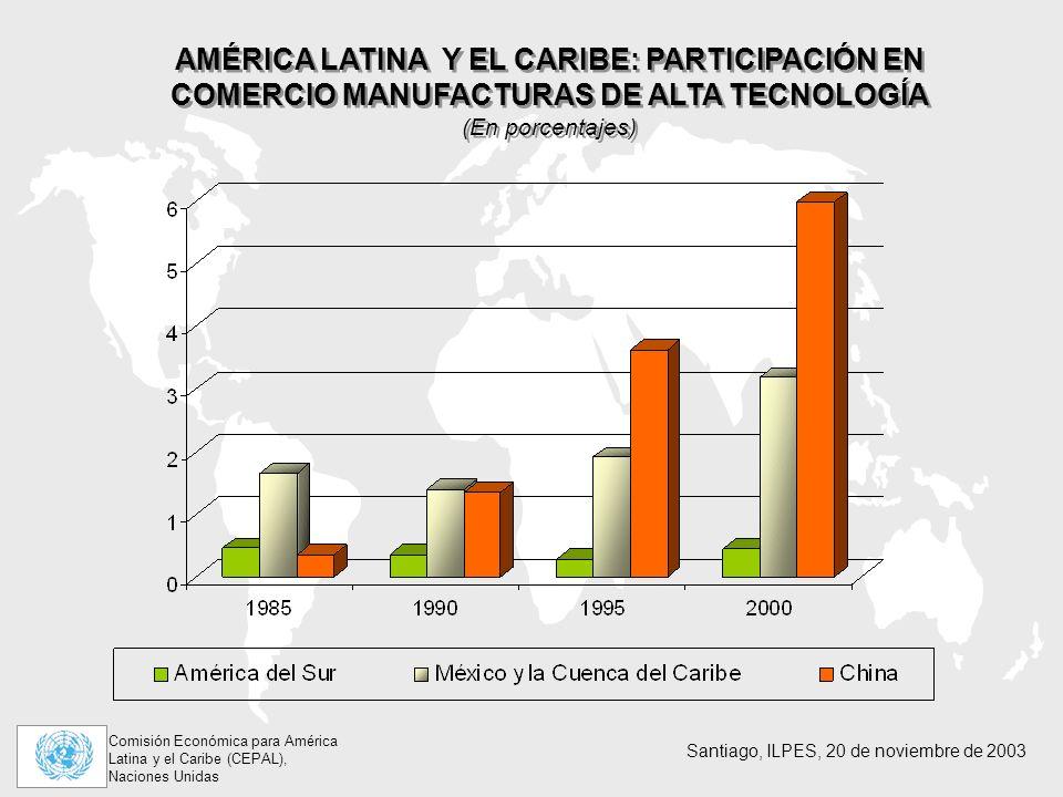 AMÉRICA LATINA Y EL CARIBE: PARTICIPACIÓN EN