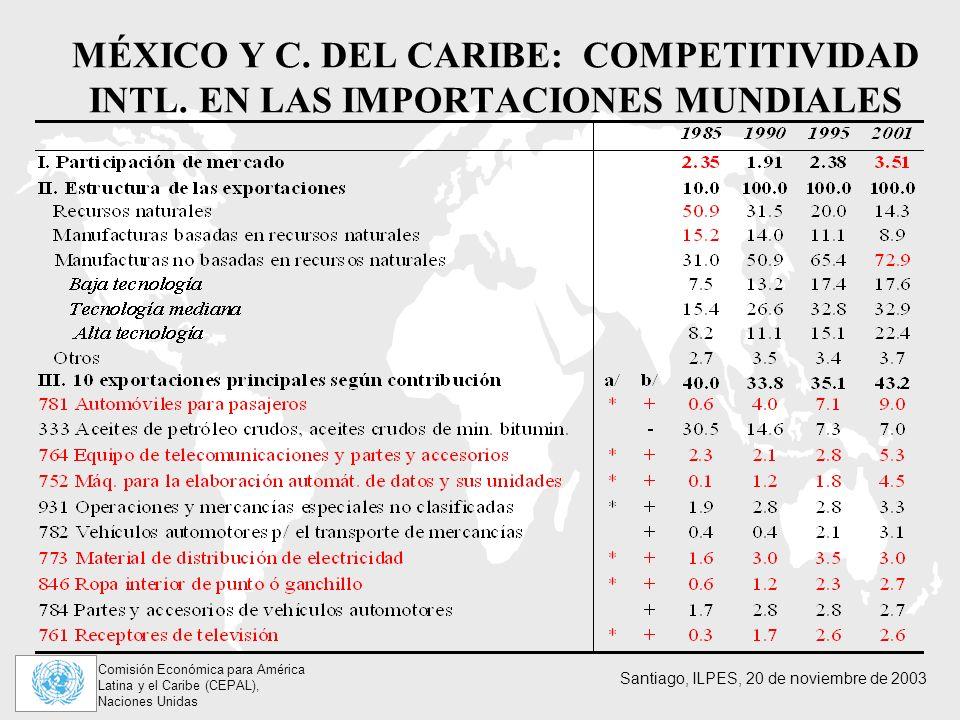 MÉXICO Y C. DEL CARIBE: COMPETITIVIDAD INTL