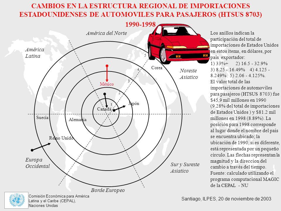 CAMBIOS EN LA ESTRUCTURA REGIONAL DE IMPORTACIONES ESTADOUNIDENSES DE AUTOMOVILES PARA PASAJEROS (HTSUS 8703)