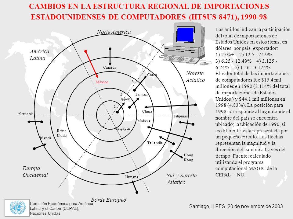 CAMBIOS EN LA ESTRUCTURA REGIONAL DE IMPORTACIONES ESTADOUNIDENSES DE COMPUTADORES (HTSUS 8471), 1990-98