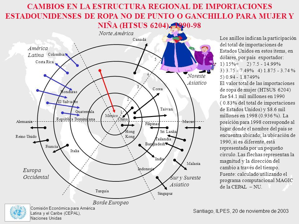 CAMBIOS EN LA ESTRUCTURA REGIONAL DE IMPORTACIONES ESTADOUNIDENSES DE ROPA NO DE PUNTO O GANCHILLO PARA MUJER Y NIÑA (HTSUS 6204) , 1990-98