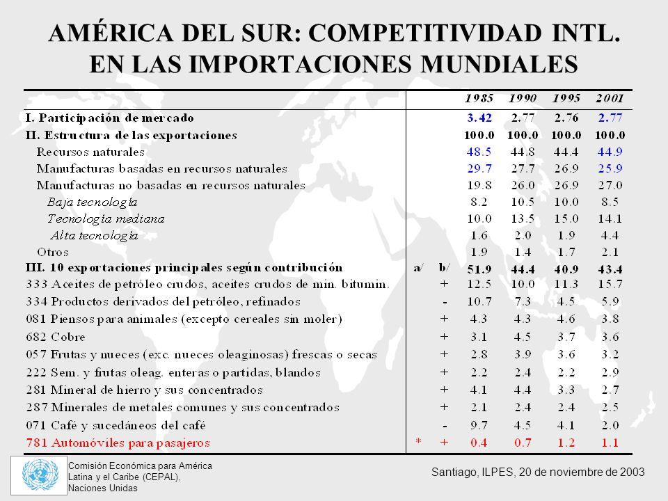 AMÉRICA DEL SUR: COMPETITIVIDAD INTL. EN LAS IMPORTACIONES MUNDIALES