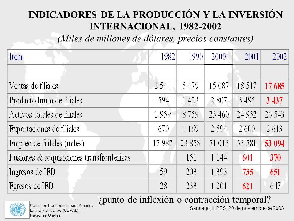 INDICADORES DE LA PRODUCCIÓN Y LA INVERSIÓN INTERNACIONAL, 1982-2002 (Miles de millones de dólares, precios constantes)