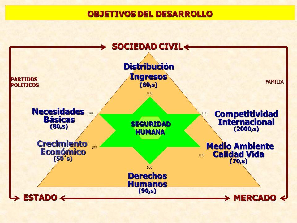 OBJETIVOS DEL DESARROLLO