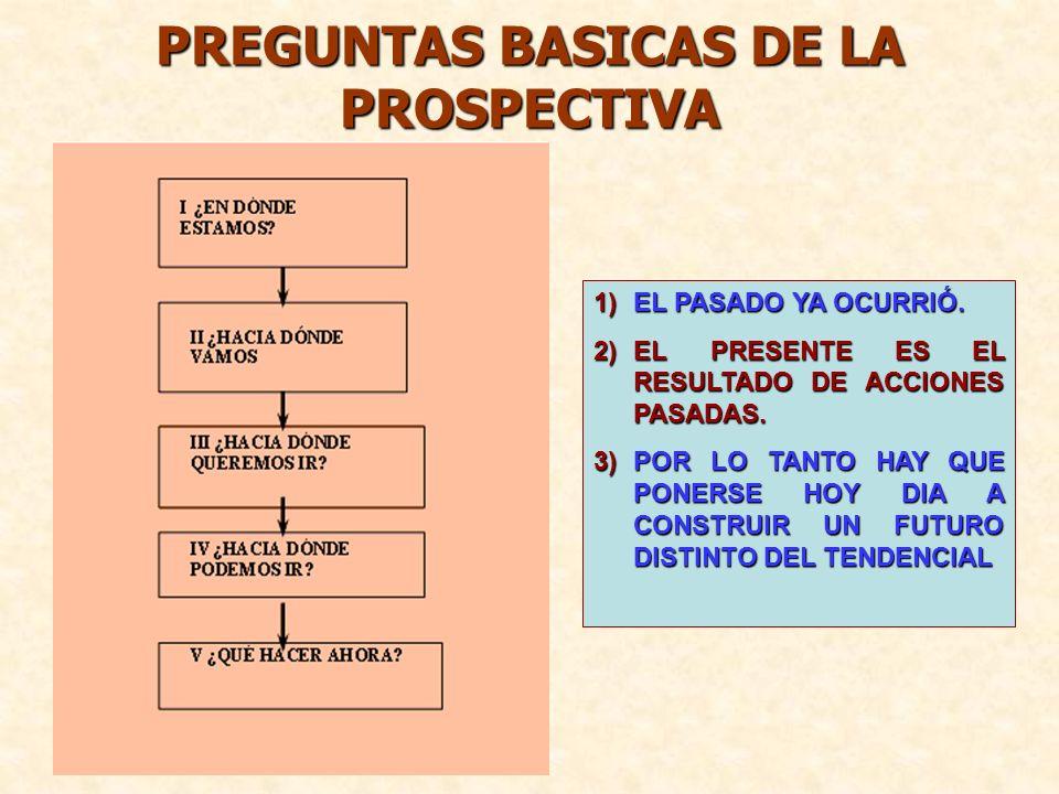 PREGUNTAS BASICAS DE LA PROSPECTIVA