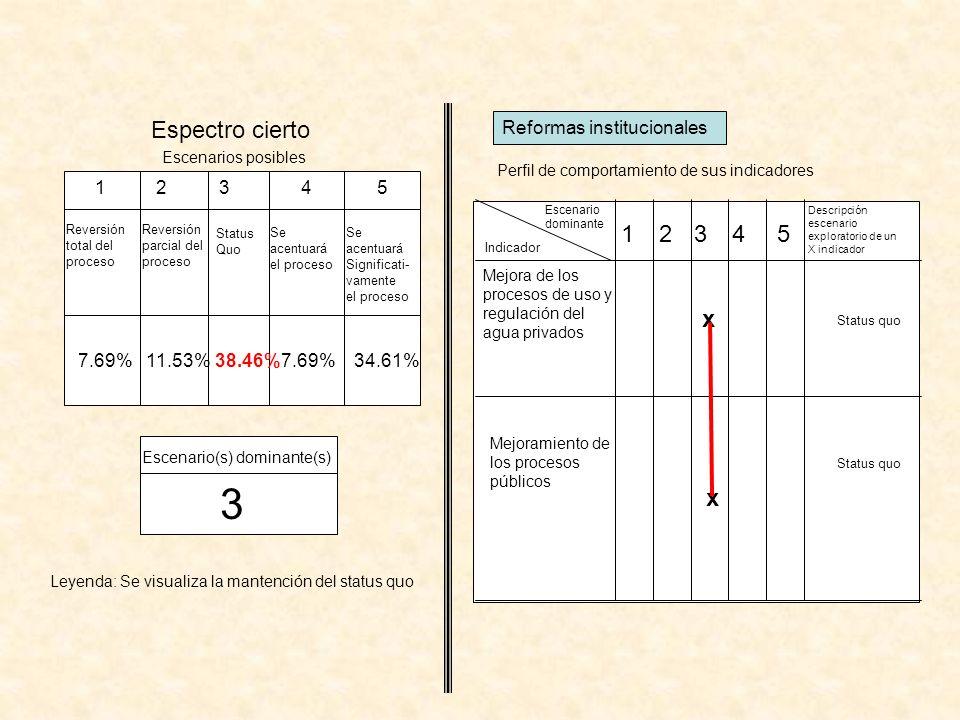 3 Espectro cierto 1 2 3 4 5 x x Reformas institucionales 1 2 3 4 5