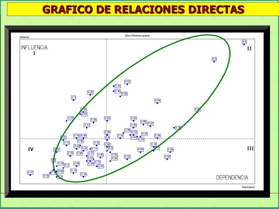 GRAFICO DE RELACIONES DIRECTAS