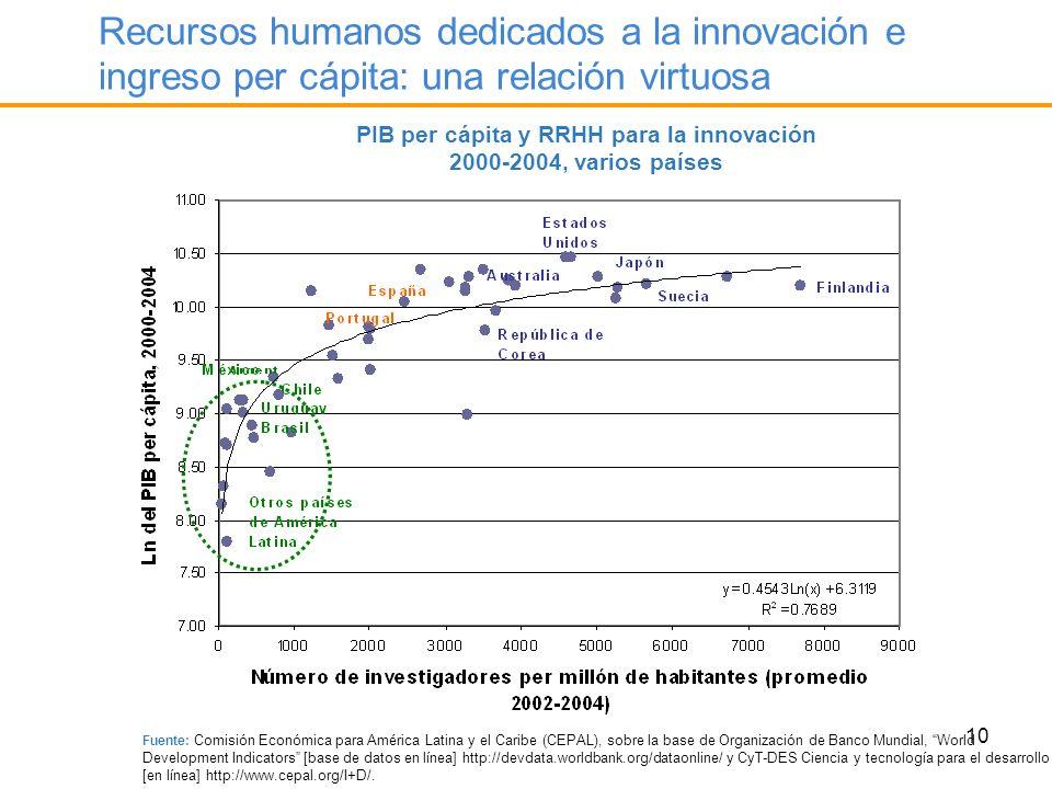 PIB per cápita y RRHH para la innovación