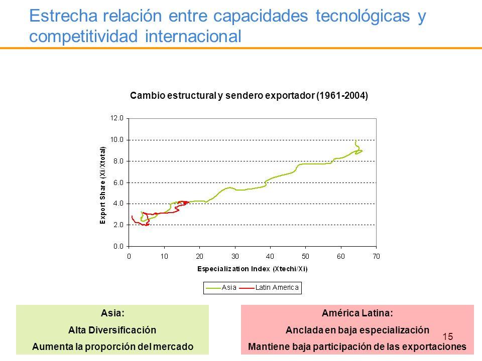 Estrecha relación entre capacidades tecnológicas y competitividad internacional