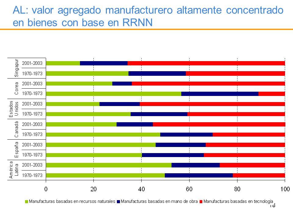 AL: valor agregado manufacturero altamente concentrado en bienes con base en RRNN