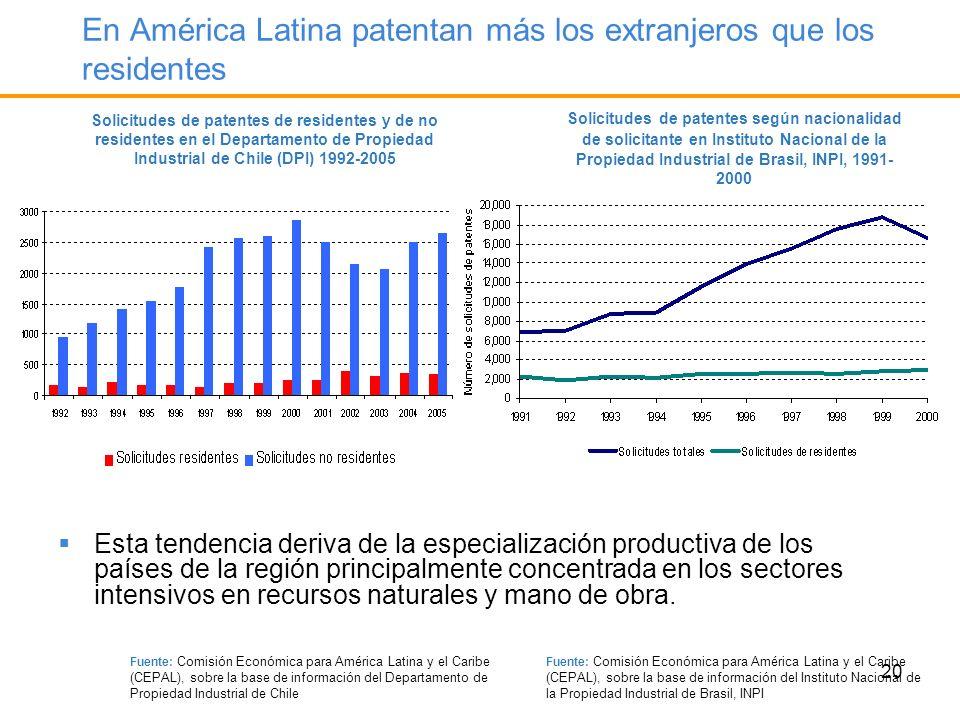 En América Latina patentan más los extranjeros que los residentes
