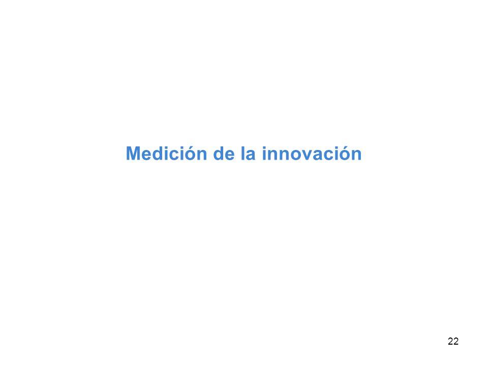 Medición de la innovación