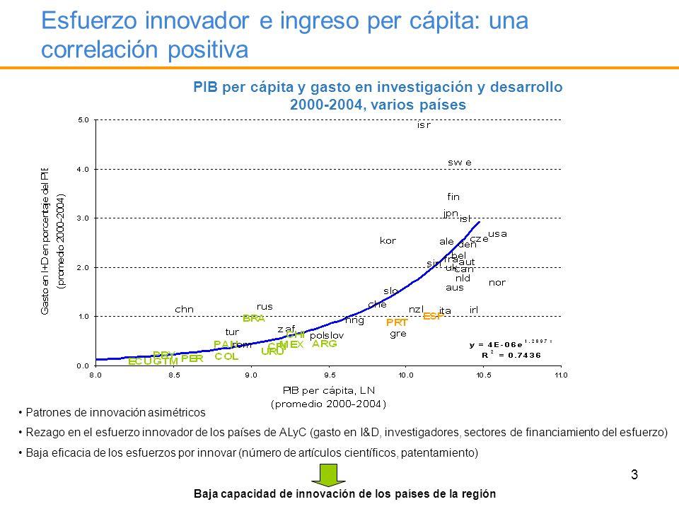 Esfuerzo innovador e ingreso per cápita: una correlación positiva