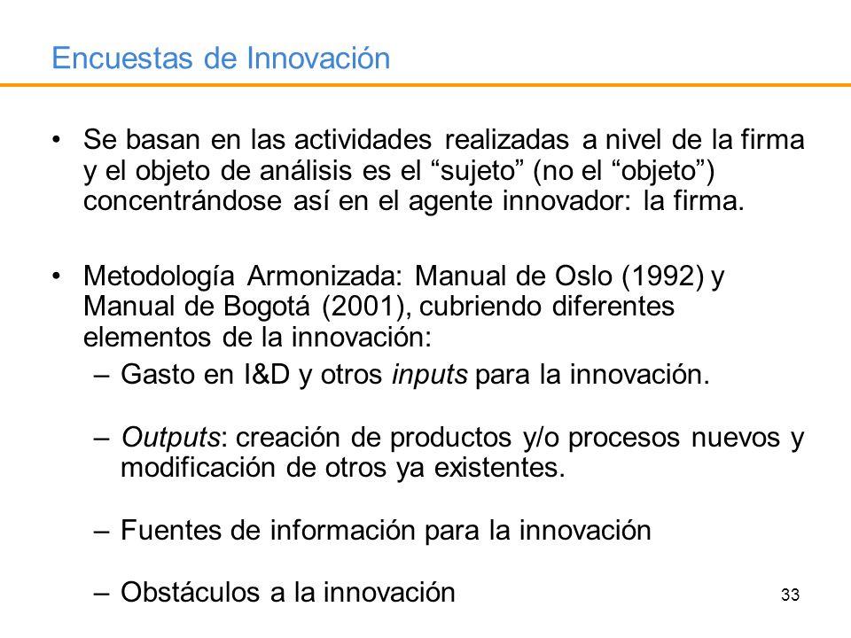 Encuestas de Innovación